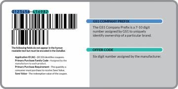 Tìm hiểu về mã vạch và mã số của phiếu giảm giá (Voucher)